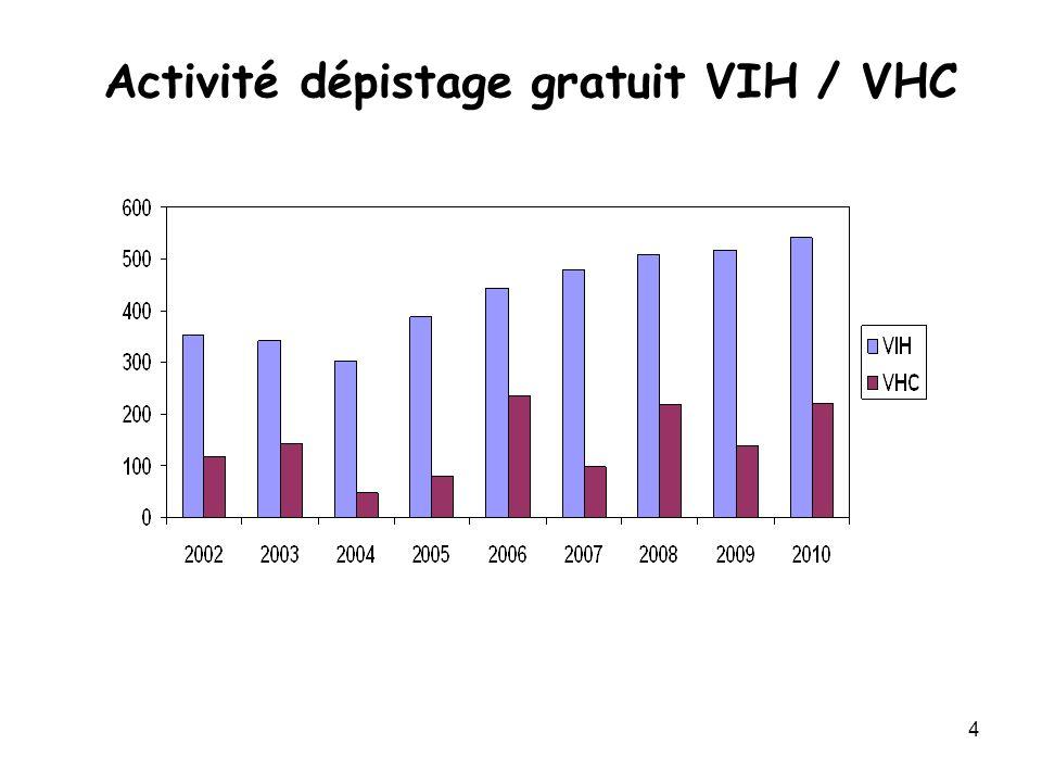 4 Activité dépistage gratuit VIH / VHC