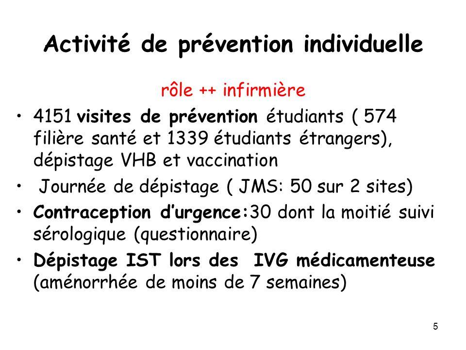 5 Activité de prévention individuelle rôle ++ infirmière 4151 visites de prévention étudiants ( 574 filière santé et 1339 étudiants étrangers), dépist