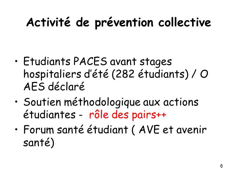 6 Activité de prévention collective Etudiants PACES avant stages hospitaliers dété (282 étudiants) / O AES déclaré Soutien méthodologique aux actions