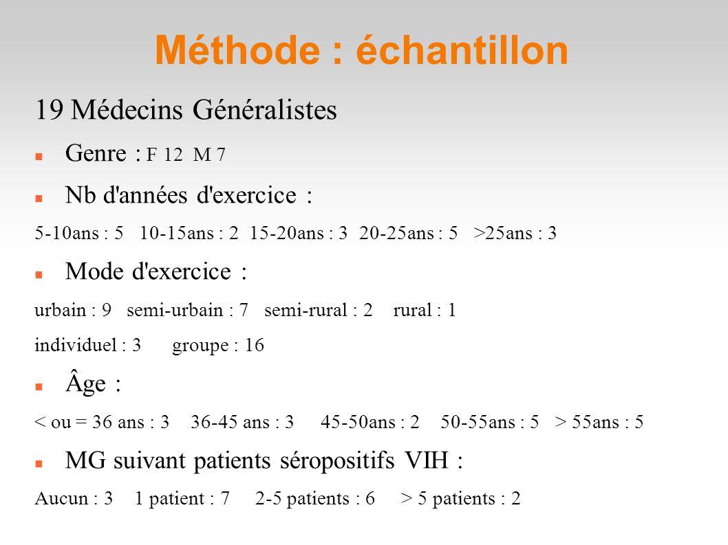 Méthode : échantillon 19 Médecins Généralistes Genre : F 12 M 7 Nb d années d exercice : 5-10ans : 5 10-15ans : 2 15-20ans : 3 20-25ans : 5 >25ans : 3 Mode d exercice : urbain : 9 semi-urbain : 7 semi-rural : 2 rural : 1 individuel : 3 groupe : 16 Âge : 55ans : 5 MG suivant patients séropositifs VIH : Aucun : 3 1 patient : 7 2-5 patients : 6 > 5 patients : 2