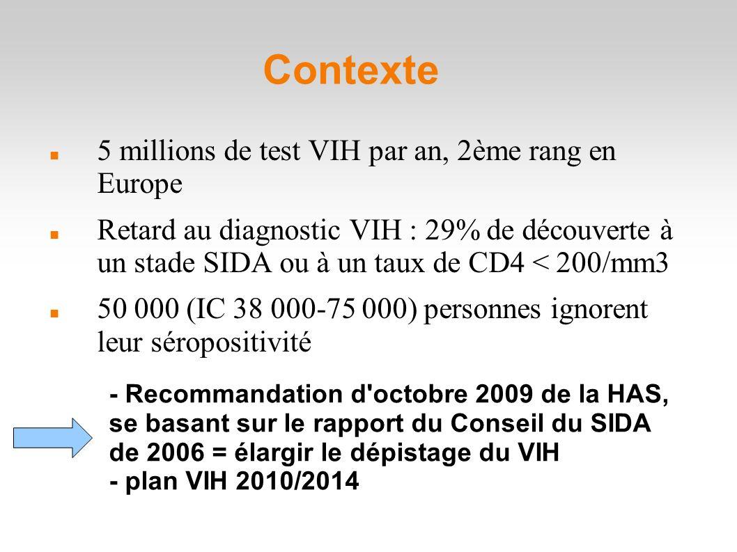 Contexte 5 millions de test VIH par an, 2ème rang en Europe Retard au diagnostic VIH : 29% de découverte à un stade SIDA ou à un taux de CD4 < 200/mm3 50 000 (IC 38 000-75 000) personnes ignorent leur séropositivité - Recommandation d octobre 2009 de la HAS, se basant sur le rapport du Conseil du SIDA de 2006 = élargir le dépistage du VIH - plan VIH 2010/2014