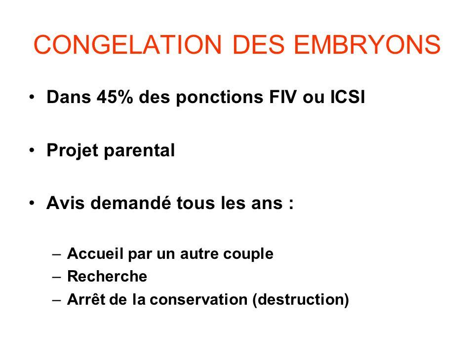 CONGELATION DES EMBRYONS Dans 45% des ponctions FIV ou ICSI Projet parental Avis demandé tous les ans : –Accueil par un autre couple –Recherche –Arrêt