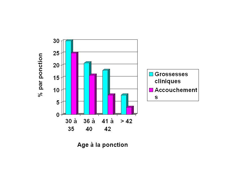 Age à la ponction % par ponction
