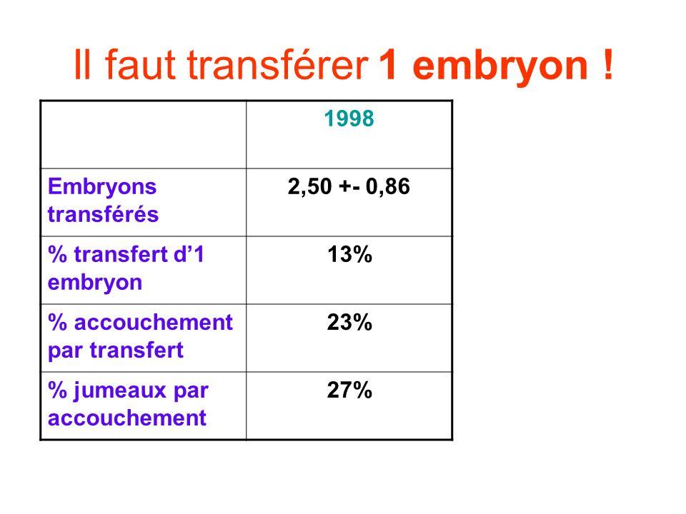 Il faut transférer 1 embryon ! 1998 Embryons transférés 2,50 +- 0,86 % transfert d1 embryon 13% % accouchement par transfert 23% % jumeaux par accouch
