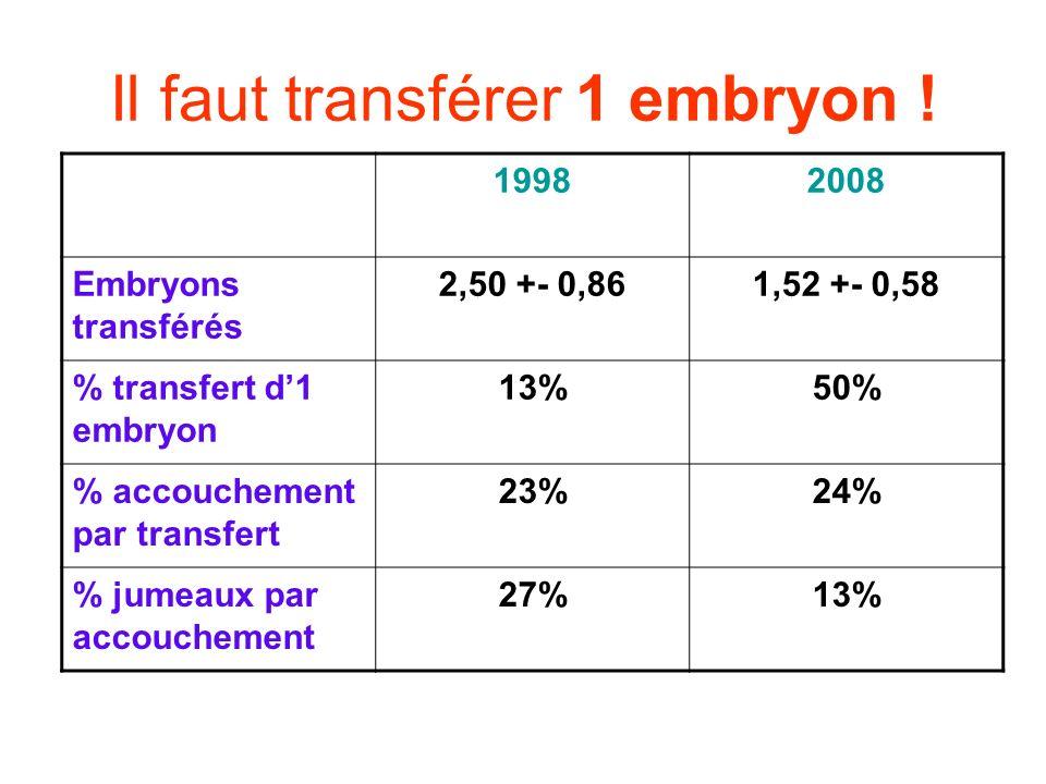 Il faut transférer 1 embryon ! 19982008 Embryons transférés 2,50 +- 0,861,52 +- 0,58 % transfert d1 embryon 13%50% % accouchement par transfert 23%24%