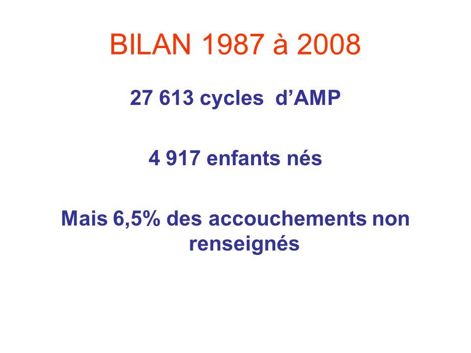 BILAN 1987 à 2008 27 613 cycles dAMP 4 917 enfants nés Mais 6,5% des accouchements non renseignés