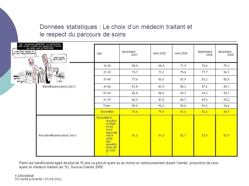 Données statistiques : Le choix dun médecin traitant et le respect du parcours de soins Age d é cembre 2007 Mars 2008Juin 2008 Septembre 2008 d é cemb