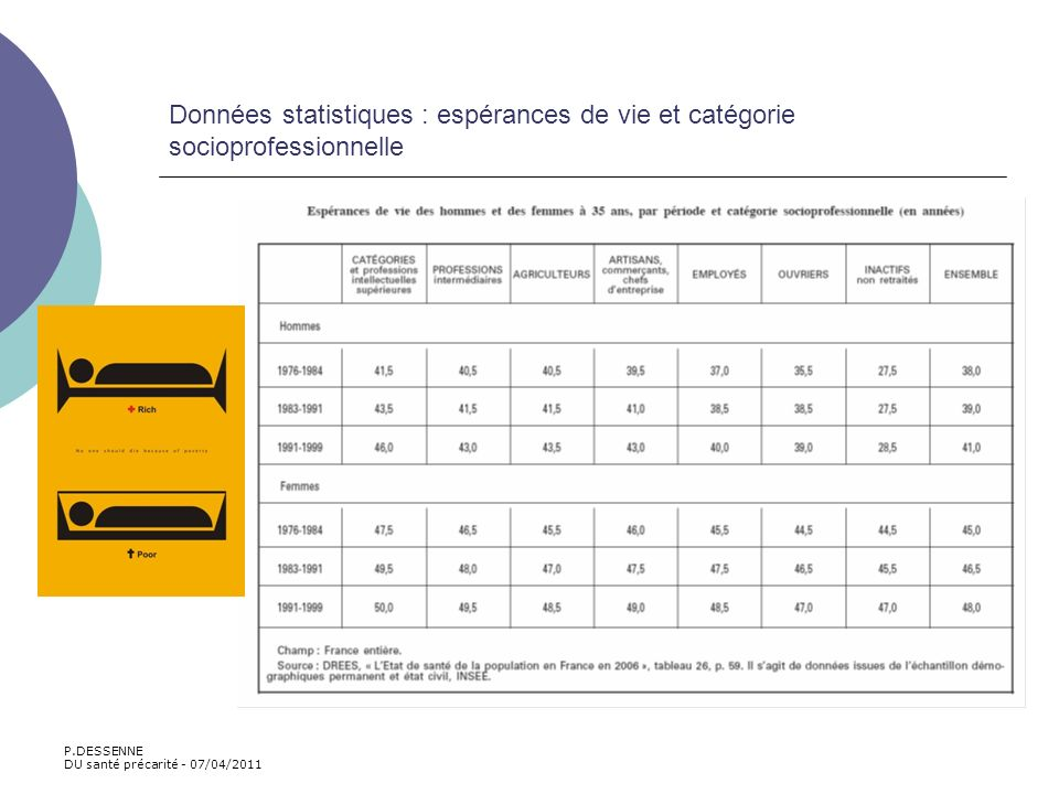 Données statistiques : espérances de vie et catégorie socioprofessionnelle P.DESSENNE DU santé précarité - 07/04/2011