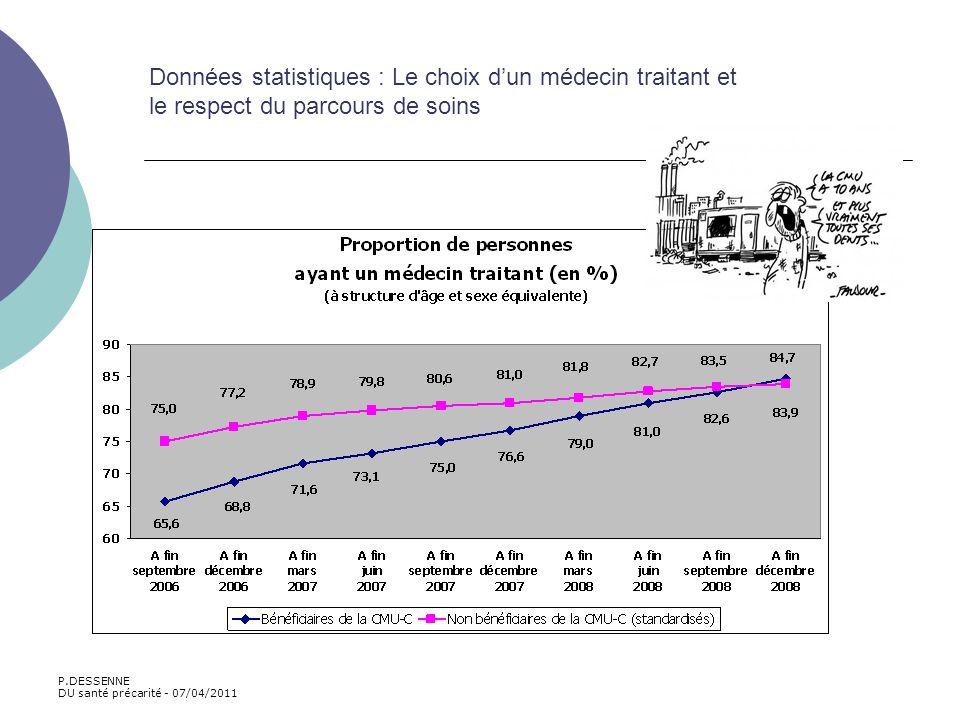 Données statistiques : Le choix dun médecin traitant et le respect du parcours de soins P.DESSENNE DU santé précarité - 07/04/2011