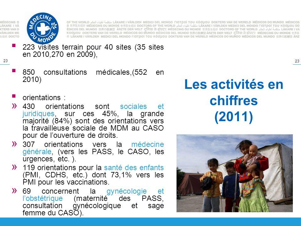 23 Les activités en chiffres (2011) 223 visites terrain pour 40 sites (35 sites en 2010,270 en 2009), 850 consultations médicales,(552 en 2010) orient