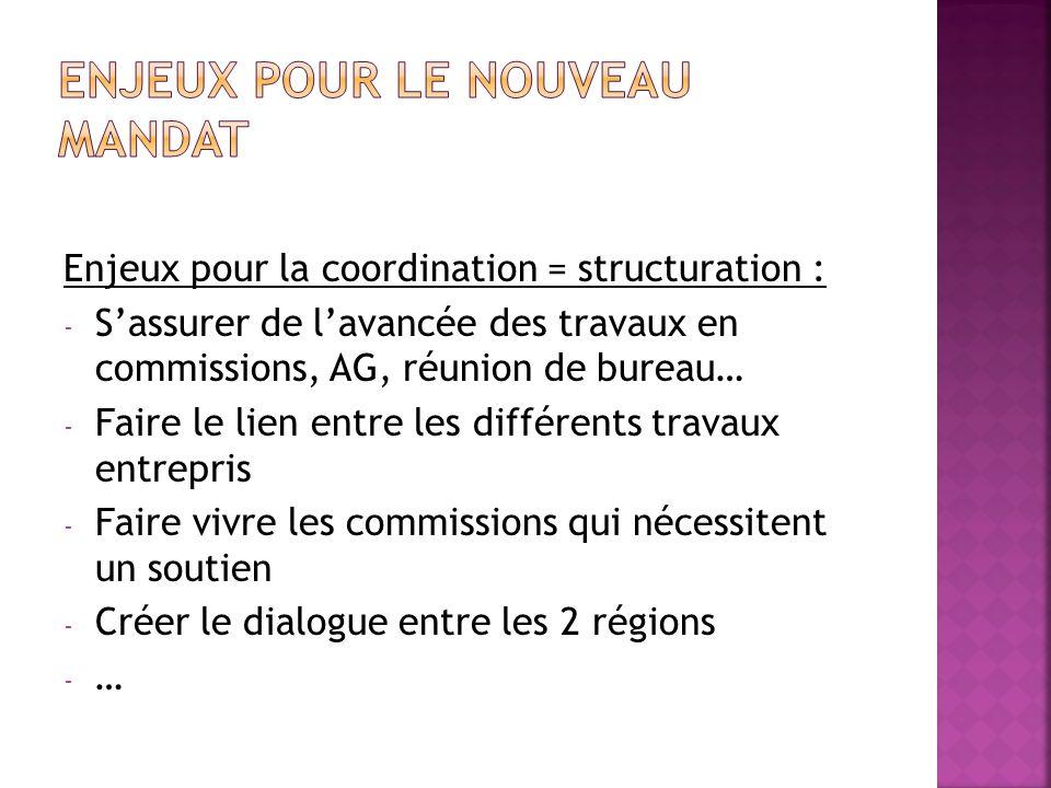 Enjeux pour la coordination = structuration : - Sassurer de lavancée des travaux en commissions, AG, réunion de bureau… - Faire le lien entre les diff