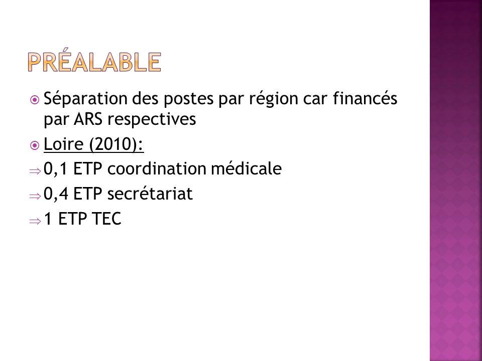 Séparation des postes par région car financés par ARS respectives Loire (2010): 0,1 ETP coordination médicale 0,4 ETP secrétariat 1 ETP TEC