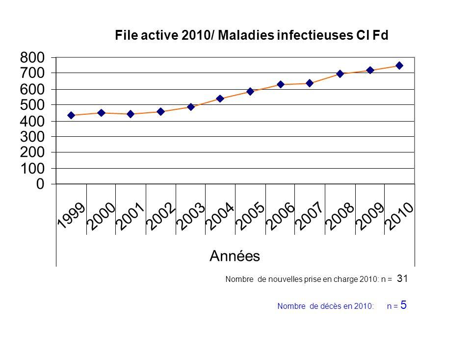 0 100 200 300 400 500 600 700 800 199920002001200220032004200520062007200820092010 Années File active 2010/ Maladies infectieuses Cl Fd Nombre de nouv