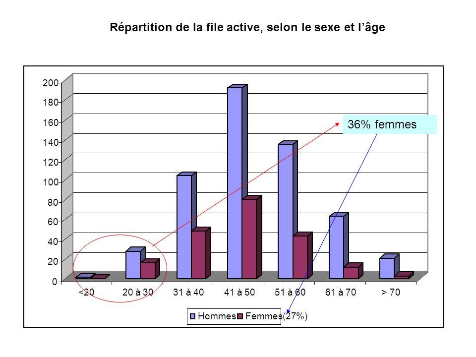 Répartition de la file active, selon le sexe et lâge 36% femmes