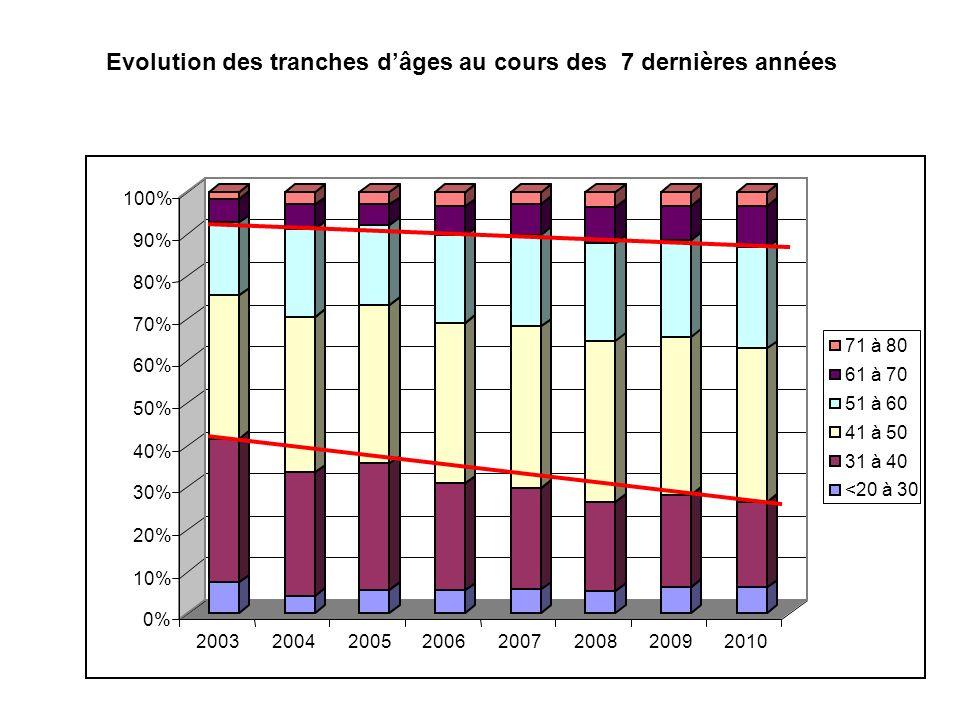 Evolution des tranches dâges au cours des 7 dernières années