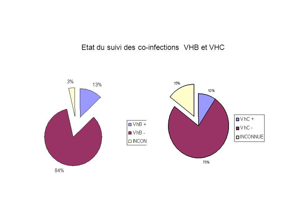 Etat du suivi des co-infections VHB et VHC