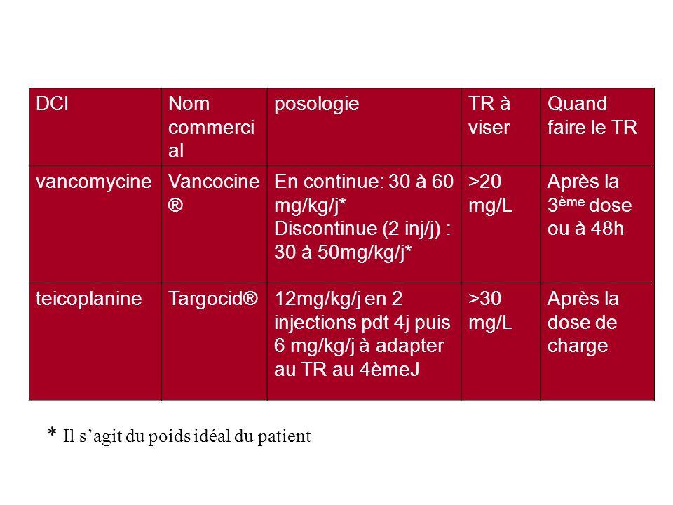 DCINom commerci al posologieTR à viser Quand faire le TR vancomycineVancocine ® En continue: 30 à 60 mg/kg/j* Discontinue (2 inj/j) : 30 à 50mg/kg/j*