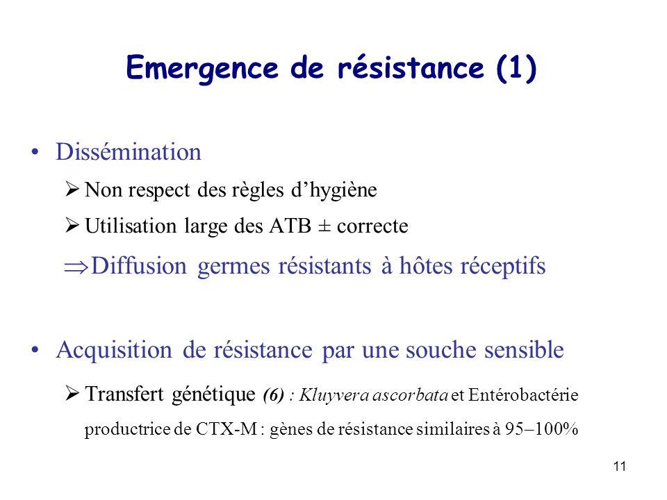 11 Emergence de résistance (1) Dissémination Non respect des règles dhygiène Utilisation large des ATB ± correcte Diffusion germes résistants à hôtes