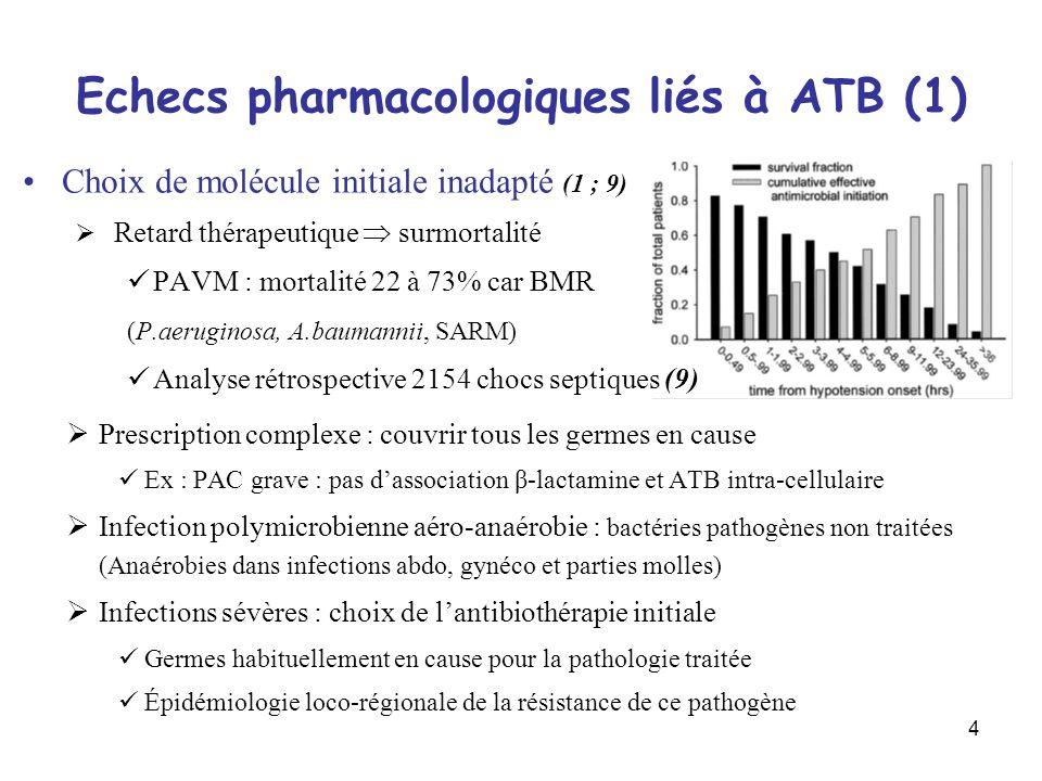 5 Echecs pharmacologiques liés à ATB (2) Ignorance des paramètres PK/PD (2) Interaction PK/PD détermine le niveau d activité du médicament ATB temps-dépendant (T>CMI) oβ-lactamines ; Macrolides ; Glycopeptides oTetracyclines ; Oxazolidinone ; Streptogramines ; Clindamycine oFluconazole ; Fluocytosines ATB concentration-dépendants (AUC/CMI et Cmax/CMI) oAminosides ; FQ ; Daptomycines ; Ketolides oAmphotericine B ; Métronidazole