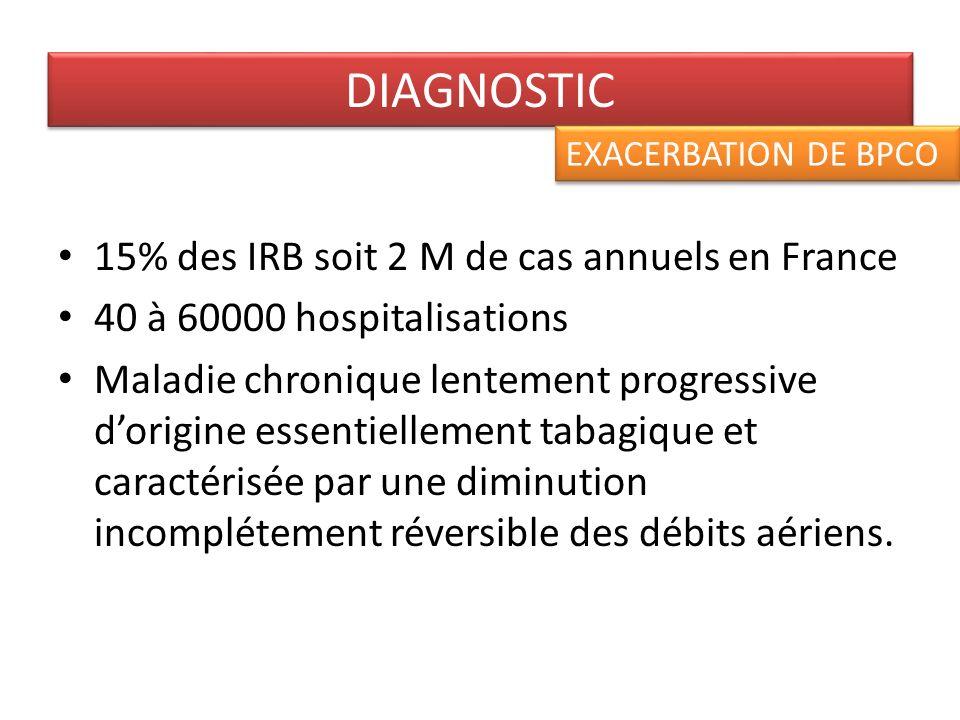 Classification basée sur le rapport VEMS /CV DIAGNOSTIC EXACERBATION DE BPCO