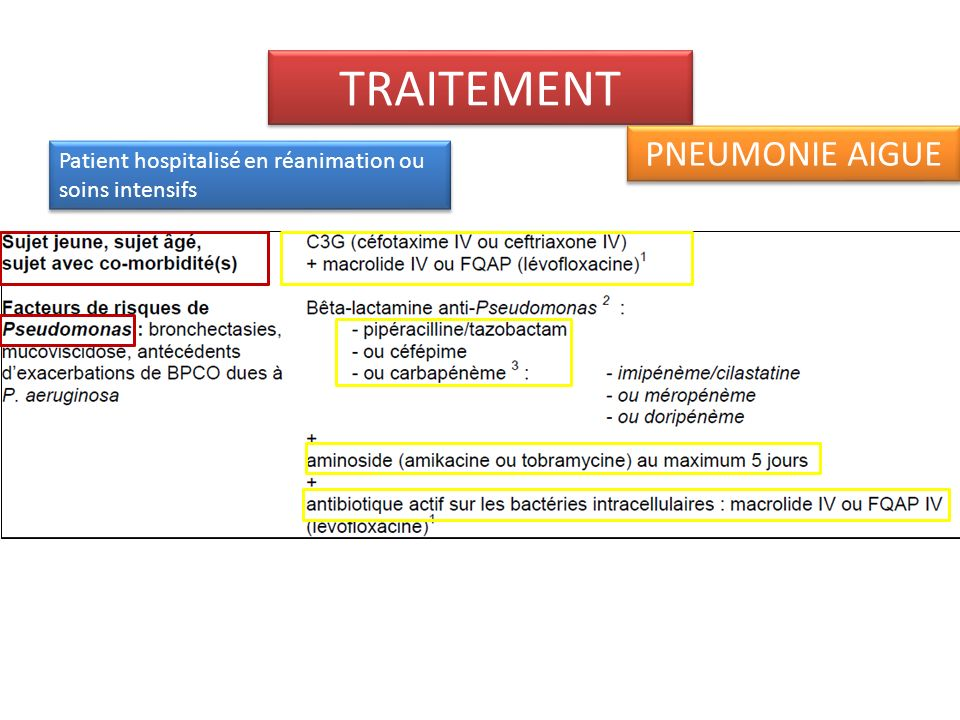 TRAITEMENT PNEUMONIE AIGUE Patient hospitalisé hors réanimation contexte grippal