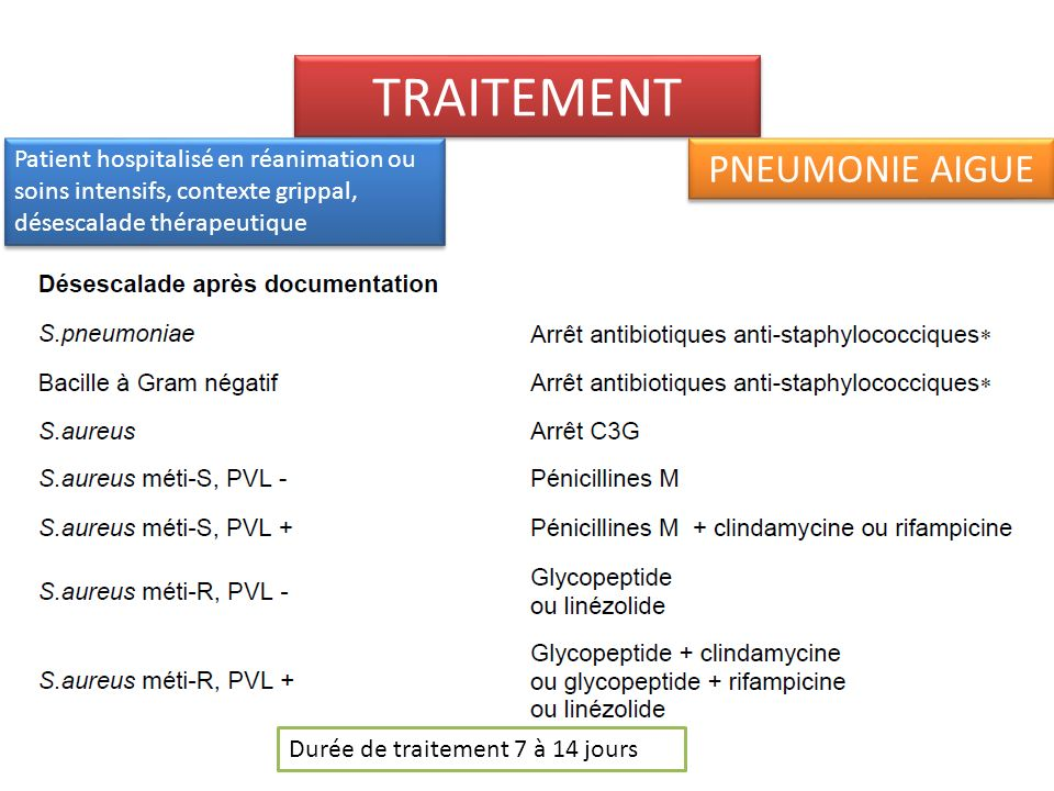 Infection à Legionella pneumophila Antigénurie : diagnostic sérogroupe 1 (90% des legionelloses) Forme non grave : monothérapie par macrolides (azithromycine) Forme grave : monothérapie par fluoroquinolones ou bithérapie associant 2 des 3 ATB suivants macrolide (spiramycine>erythromycine), fluoroquinolone (levofloxacine>ofloxacine>ciprofloxacine) et rifampicine Durée du traitement : 8 à 14 jours dans les formes non graves et 21 jours dans les formes graves et ou chez limmunodéprimé.