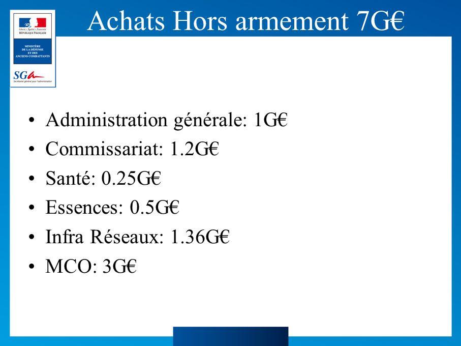 Achats Hors armement 7G Administration générale: 1G Commissariat: 1.2G Santé: 0.25G Essences: 0.5G Infra Réseaux: 1.36G MCO: 3G