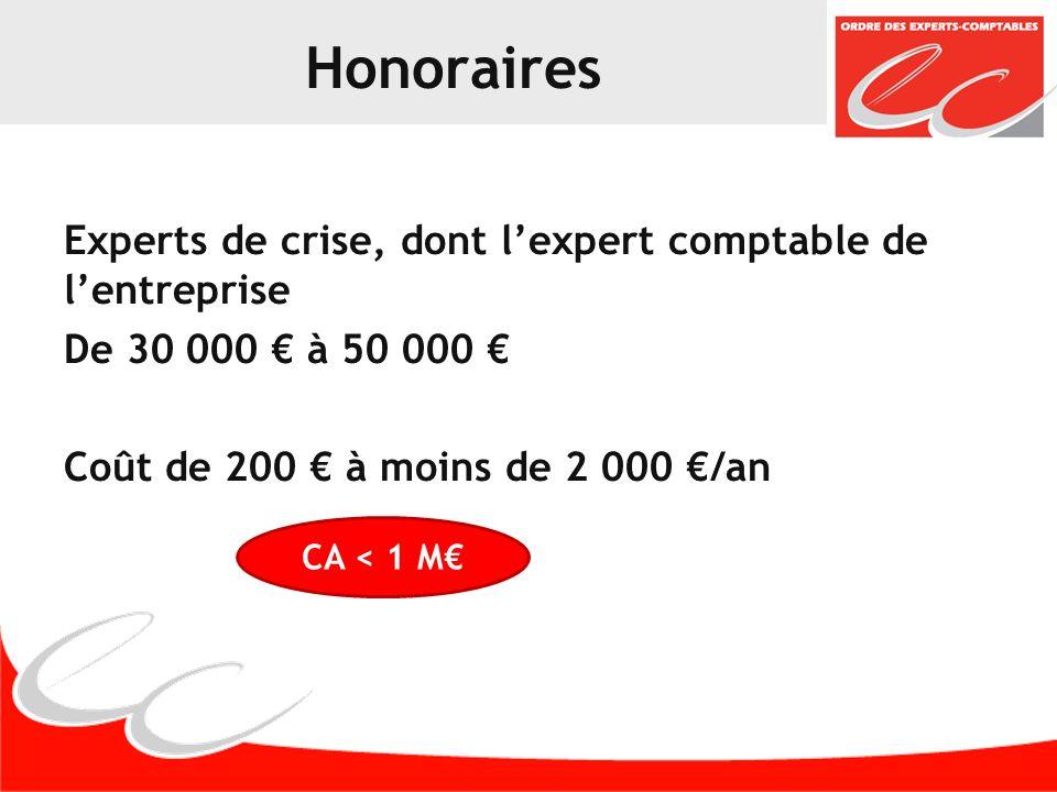 Honoraires Experts de crise, dont lexpert comptable de lentreprise De 30 000 à 50 000 Coût de 200 à moins de 2 000 /an CA < 1 M
