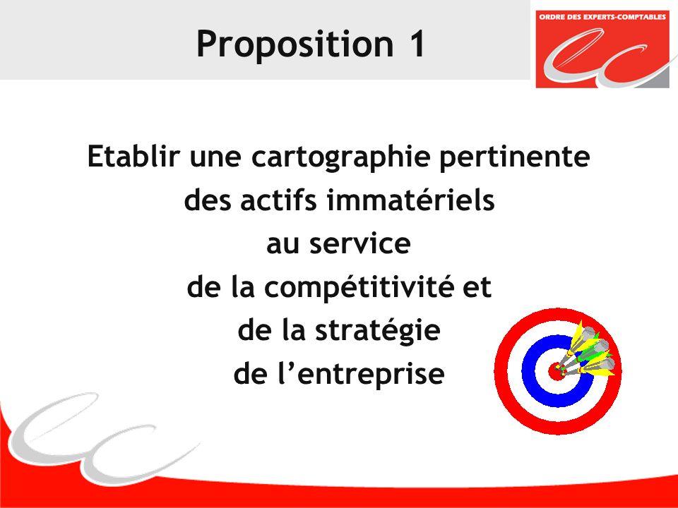 Proposition 2 Identifier et structurer des indicateurs qualitatifs et qualitatifs pour mesurer les actifs immatériels cartographiés