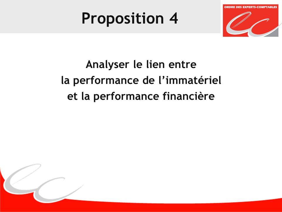 Proposition 5 Utiliser les processus existants pour fiabiliser la mesure et la gestion de la performance de limmatériel Intégrer la mesure de limmatériel dans les processus de contrôle internes et externes