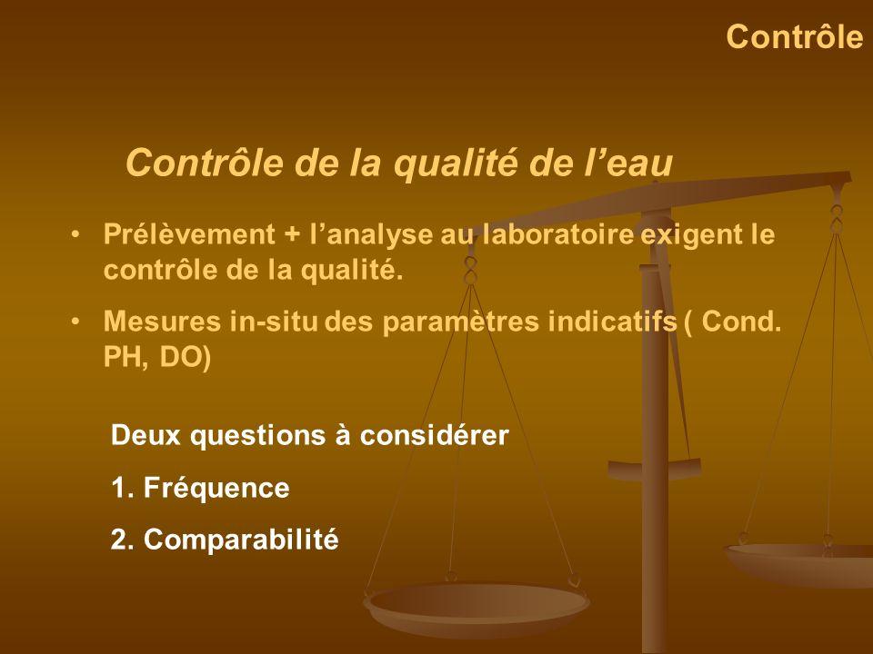 Contrôle de la qualité de leau Contrôle Prélèvement + lanalyse au laboratoire exigent le contrôle de la qualité. Mesures in-situ des paramètres indica