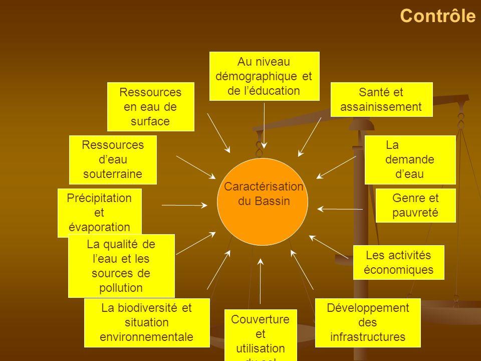Contrôle Caractérisation du Bassin Couverture et utilisation du sol La demande deau Ressources en eau de surface Genre et pauvreté Les activités écono