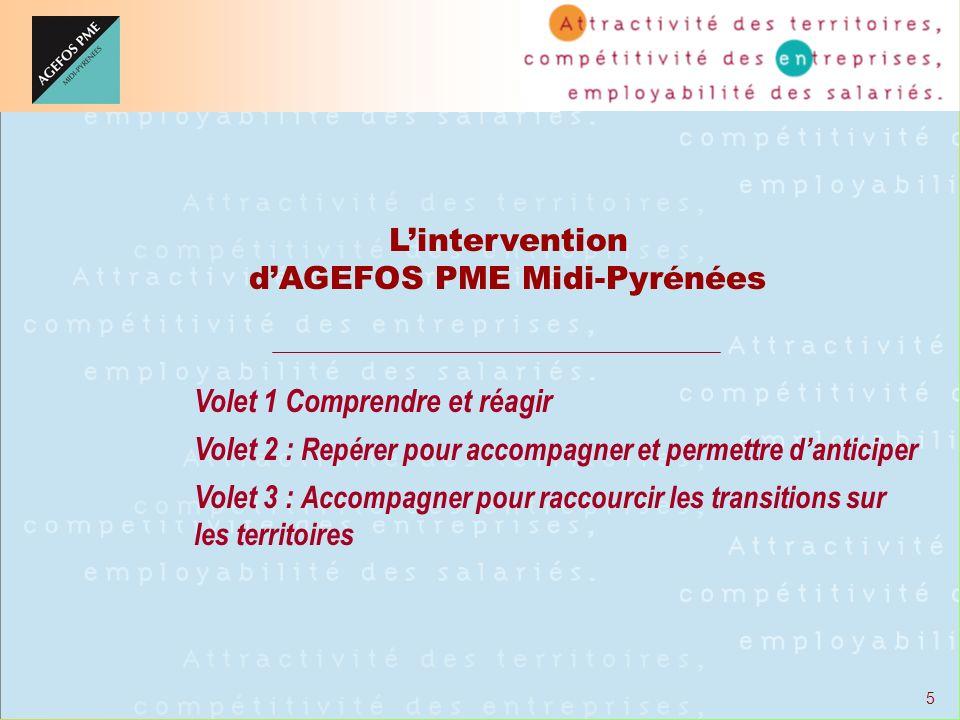 5 Lintervention dAGEFOS PME Midi-Pyrénées Volet 1 Comprendre et réagir Volet 2 : Repérer pour accompagner et permettre danticiper Volet 3 : Accompagne