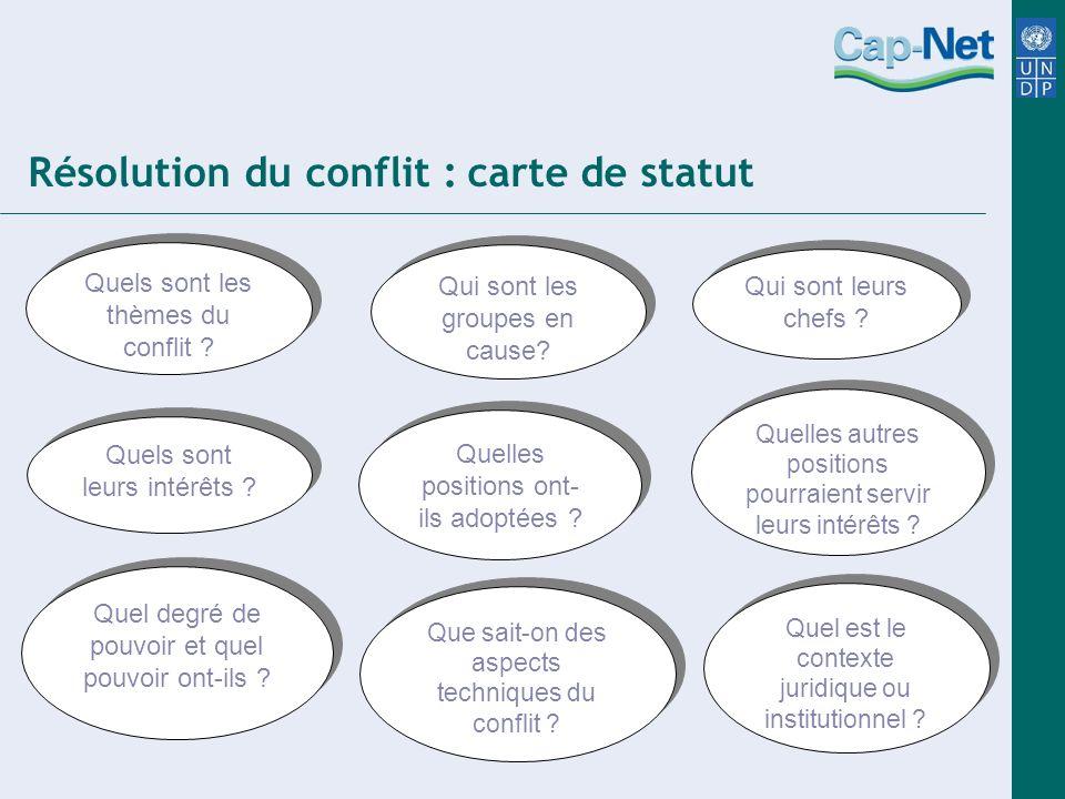 Résolution du conflit : carte de statut Quels sont les thèmes du conflit ? Qui sont les groupes en cause? Qui sont leurs chefs ? Quels sont leurs inté