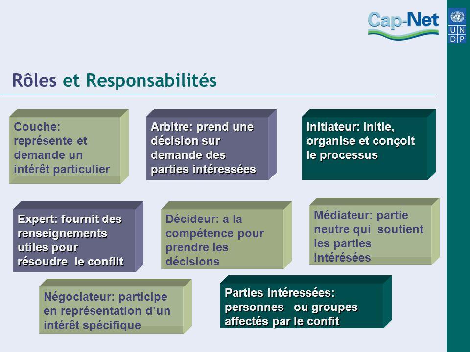 Couche: représente et demande un intérêt particulier Arbitre: prend une décision sur demande des parties intéressées Initiateur: initie, organise et c
