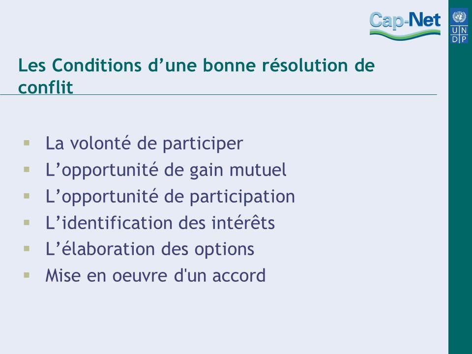 Les Conditions dune bonne résolution de conflit La volonté de participer Lopportunité de gain mutuel Lopportunité de participation Lidentification des