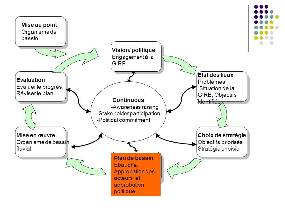 Continuous -Awareness raising -Stakeholder participation -Political commitment. Vision/ politique Engagement à la GIRE Etat des lieux Problèmes Situat