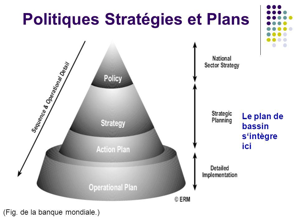Politiques Stratégies et Plans Le plan de bassin sintègre ici (Fig. de la banque mondiale.)