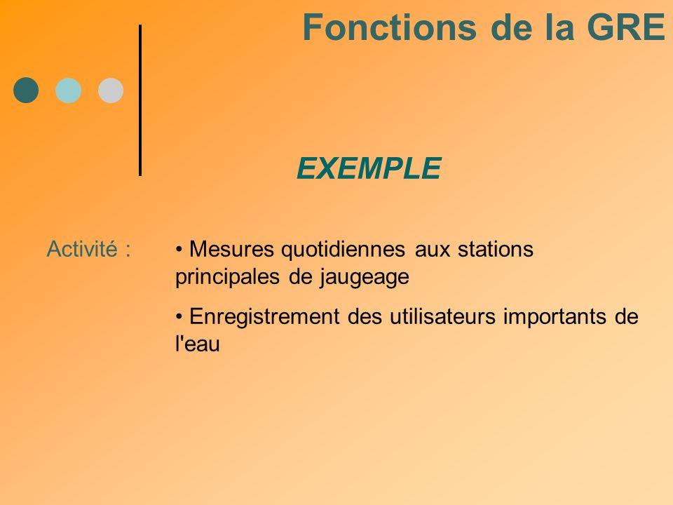 Activité : Mesures quotidiennes aux stations principales de jaugeage Enregistrement des utilisateurs importants de l'eau EXEMPLE Fonctions de la GRE