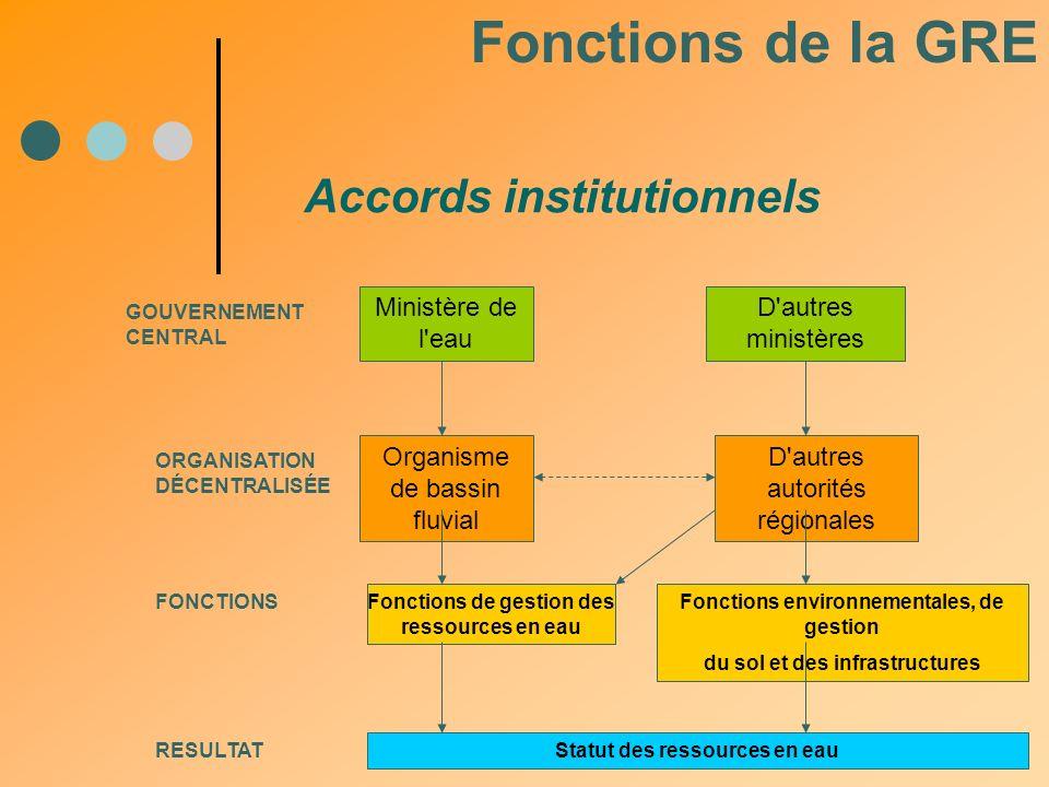Accords institutionnels Fonctions de la GRE Organisme de bassin fluvial FONCTIONS Fonctions de gestion des ressources en eau ORGANISATION DÉCENTRALISÉ