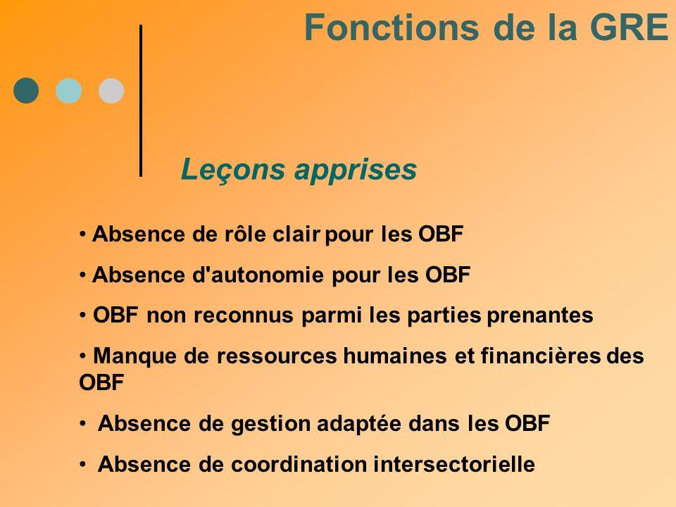 Absence de rôle clair pour les OBF Absence d'autonomie pour les OBF OBF non reconnus parmi les parties prenantes Manque de ressources humaines et fina
