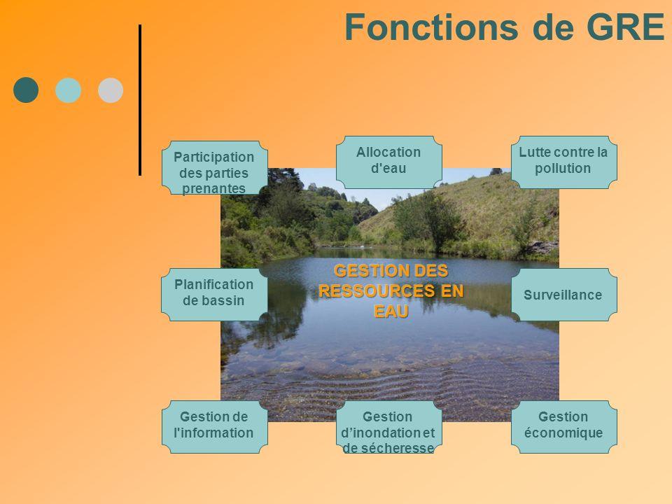 Fonctions de GRE Participation des parties prenantes Allocation d'eau Lutte contre la pollution Gestion de l'information Gestion économique Gestion di