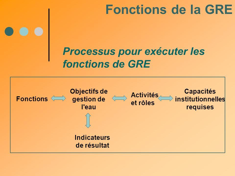 Processus pour exécuter les fonctions de GRE Fonctions Objectifs de gestion de l'eau Activités et rôles Capacités institutionnelles requises Indicateu