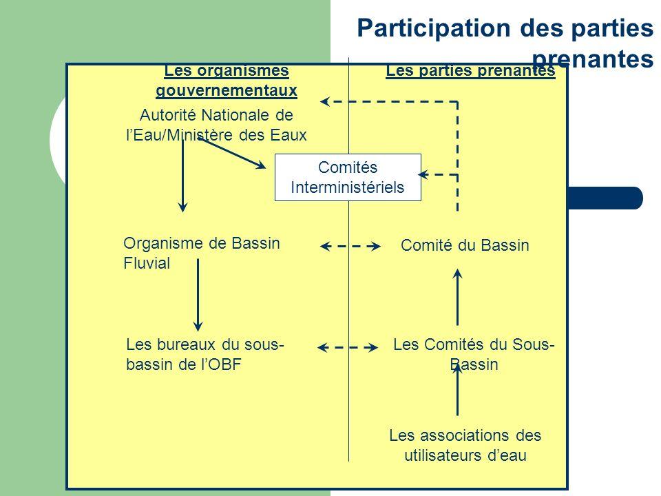 Participation des parties prenantes Les organismes gouvernementaux Les parties prenantes Autorité Nationale de lEau/Ministère des Eaux Organisme de Ba