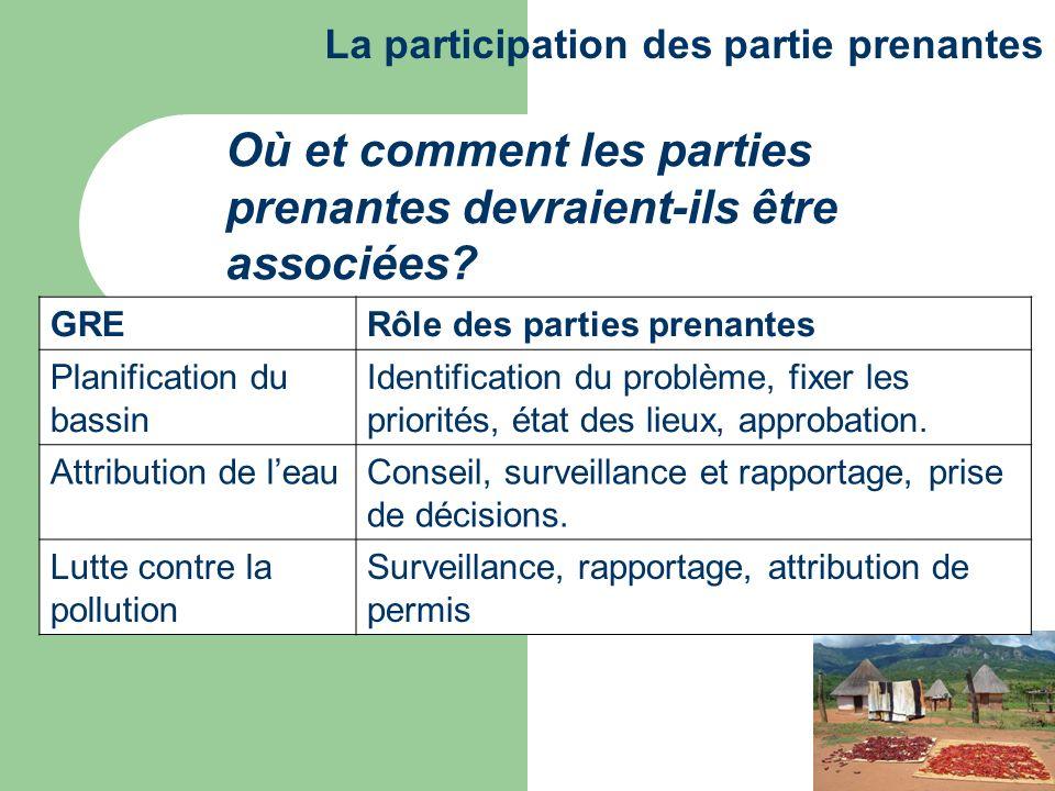 Où et comment les parties prenantes devraient-ils être associées? La participation des partie prenantes GRERôle des parties prenantes Planification du