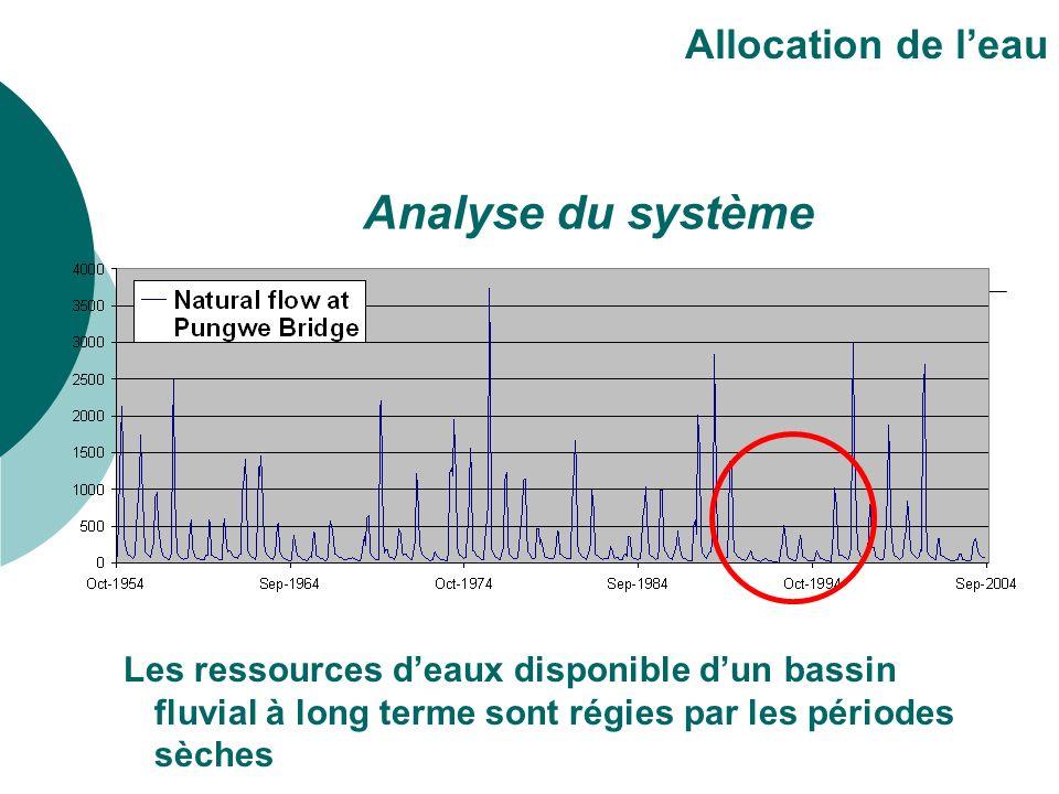 Les ressources deaux disponible dun bassin fluvial à long terme sont régies par les périodes sèches Allocation de leau Analyse du système