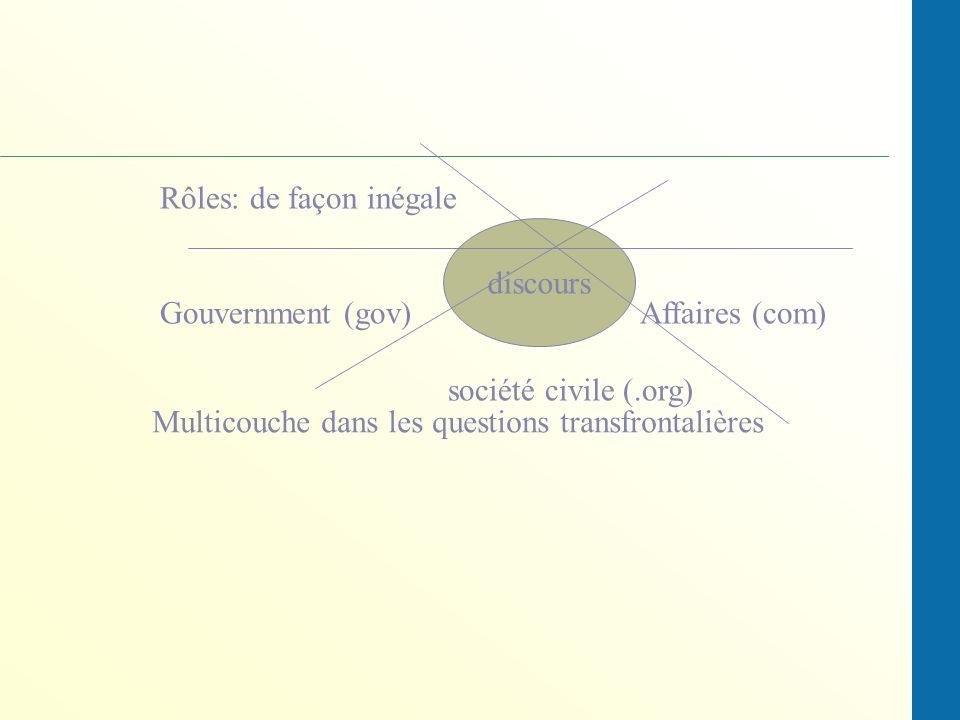 Rôles: de façon inégale Gouvernment (gov)Affaires (com) société civile (.org) discours Multicouche dans les questions transfrontalières