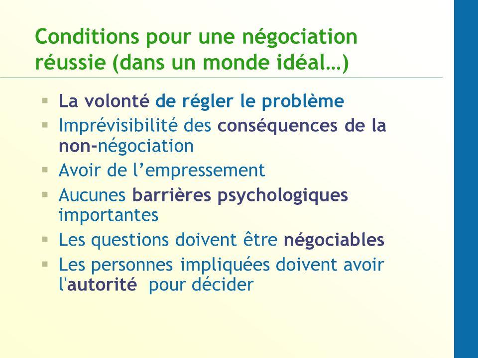 Conditions pour une négociation réussie (dans un monde idéal…) La volonté de régler le problème Imprévisibilité des conséquences de la non-négociation