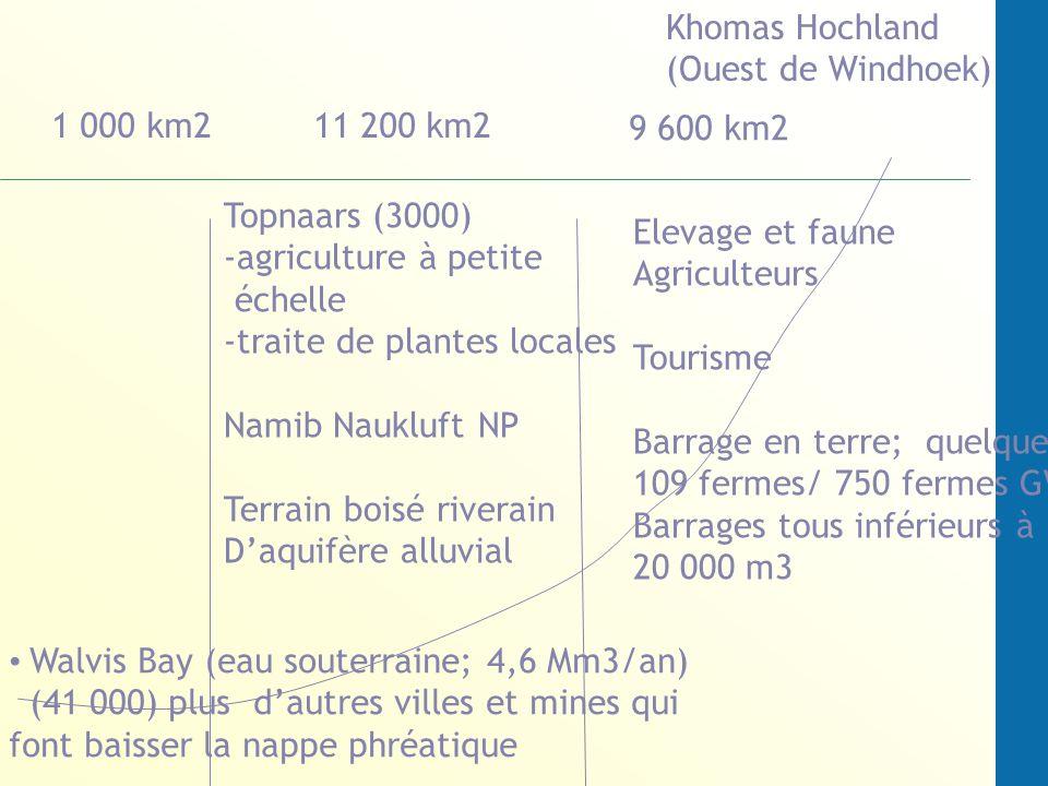 Walvis Bay (eau souterraine; 4,6 Mm3/an) (41 000) plus dautres villes et mines qui font baisser la nappe phréatique Khomas Hochland (Ouest de Windhoek) Topnaars (3000) -agriculture à petite échelle -traite de plantes locales Namib Naukluft NP Terrain boisé riverain Daquifère alluvial 1 000 km211 200 km2 9 600 km2 Elevage et faune Agriculteurs Tourisme Barrage en terre; quelques 109 fermes/ 750 fermes GW Barrages tous inférieurs à 20 000 m3