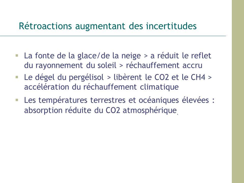 Rétroactions augmentant des incertitudes La fonte de la glace/de la neige > a réduit le reflet du rayonnement du soleil > réchauffement accru Le dégel